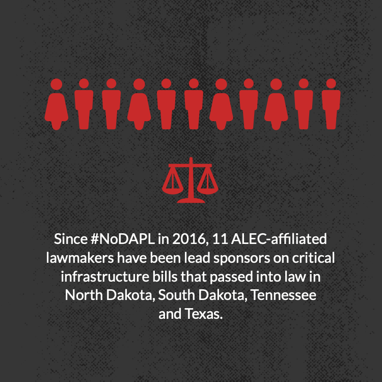 Since #NoDAPL in 2016, 11 ALEC-affiliated lawmakers have been lead sponsors on critical infrastructure bills that passed into law in North Dakota, South Dakota, Tennessee and Texas.